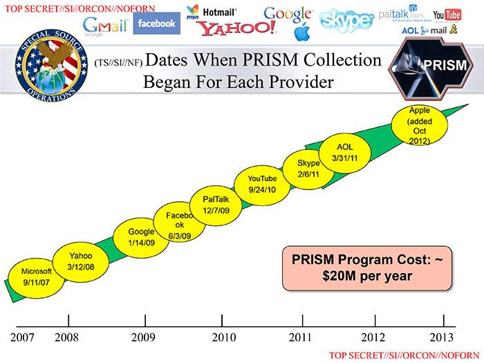 Uno de los documentos que reveló Edward Snowden. Se pueden ver las compañías que se unieron al programa PRISM.